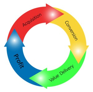 Online Business Process